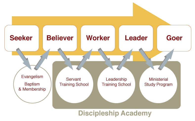 Grow-Discipleship-process